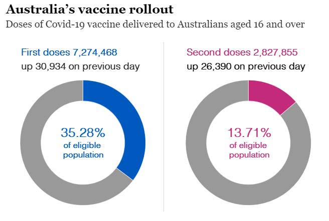 Source Australian Health Department. July 18, 2021