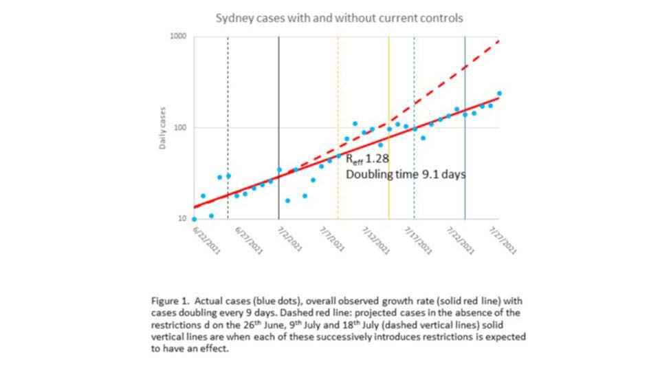 The modelling shows cases would have skyrocketed without a lockdown. Credit Burnet Institute