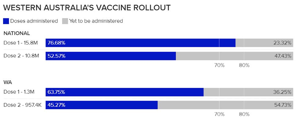 SEE FULL NATIONAL VACCINATION DATA HERE